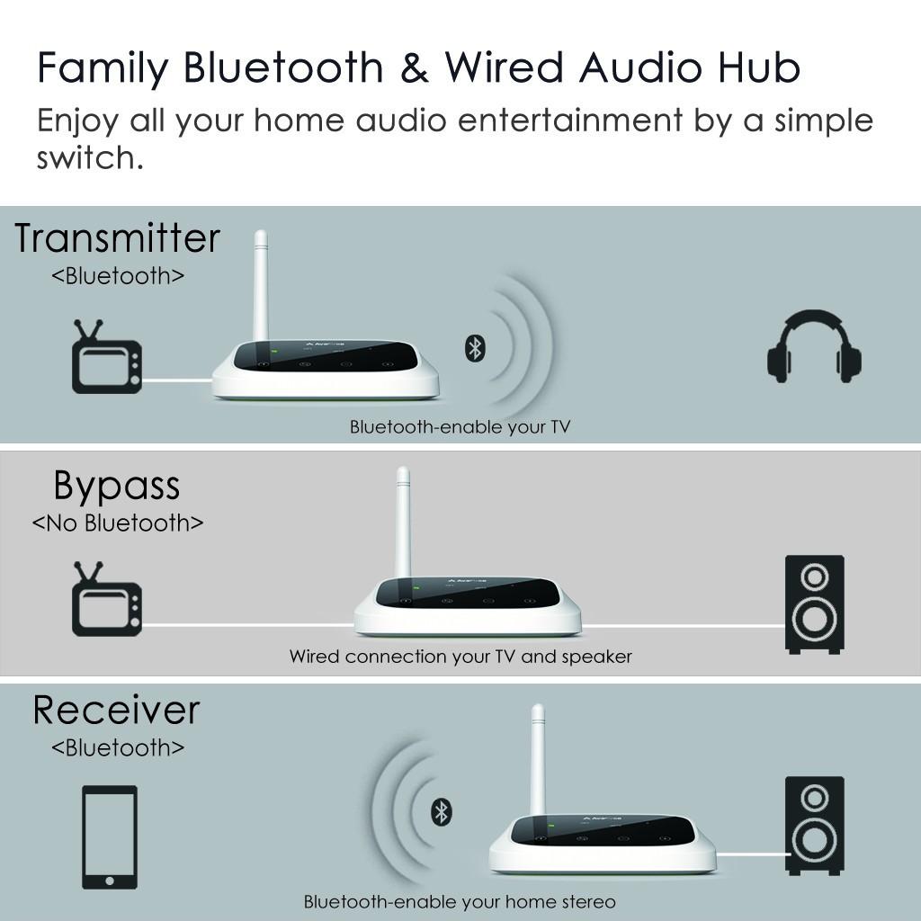 Avantree Oasis - Long Range Bluetooth Transmitter & Receiver