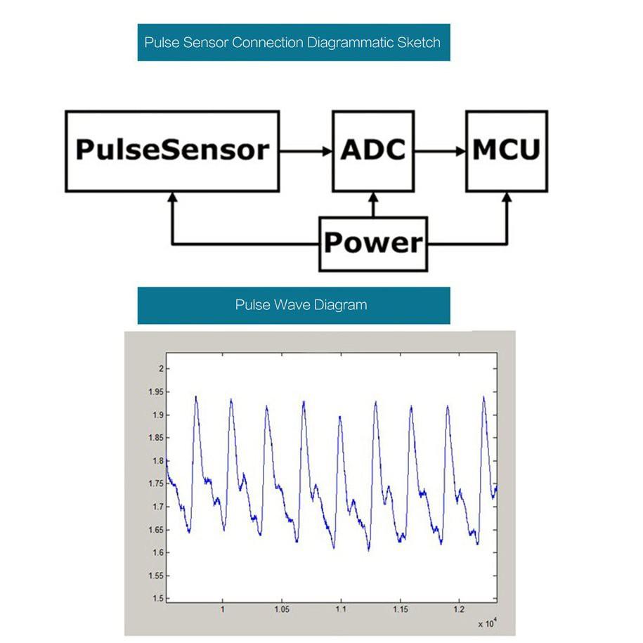 YKS#Pulsesensor Heart Rate Beat Pulse Sensor Module for Arduino Raspberry Pi